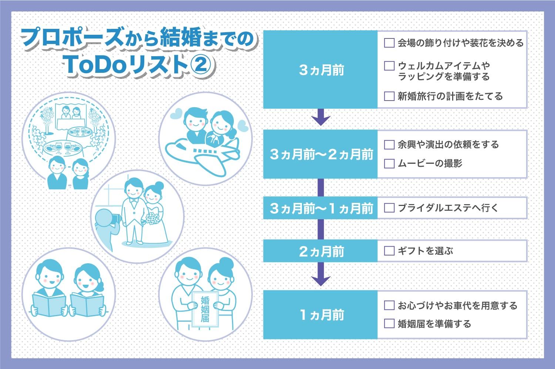 プロポーズされたら!?|やることチェックリスト(2)